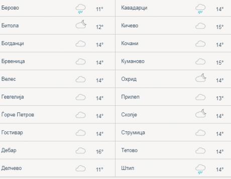 Невреме во дел од градовите низ Македонија: Ова се температурите