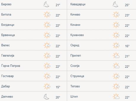 Почна да паѓа мрак: Ова се температурите во Македонија