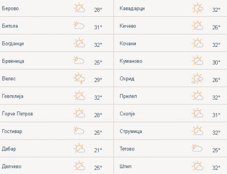 Беснее невреме: Доаѓа накај Скопје, а еве каде е најкритично