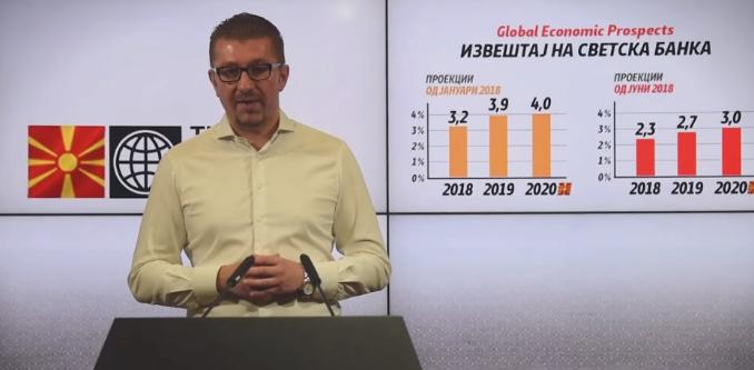 Мицкоски: Официјално Светска банка ги намали прогнозите за економски раст