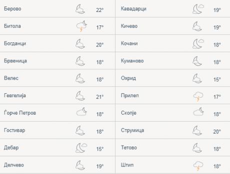 Погледнете ги моменталните температури низ Македонија