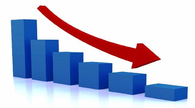Статистика го демантира Заев: Индустриското производство бележи негатива