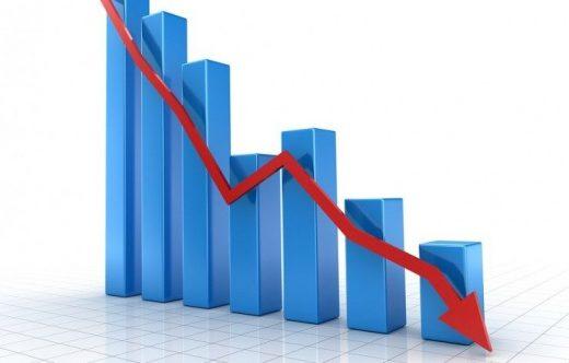 Вештачкото зголемување на минималните плати дојде на наплата, продуктивноста паѓа