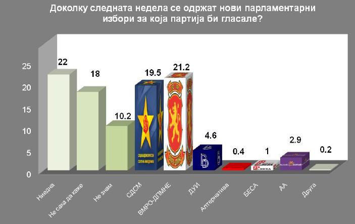 Анкета на ИПИС: ВМРО-ДПМНЕ води пред СДСМ кај сите граѓани!