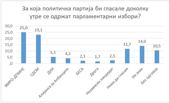 Резултати од анкетата на М-проспект: ВМРО-ДПМНЕ со најголема поддршка