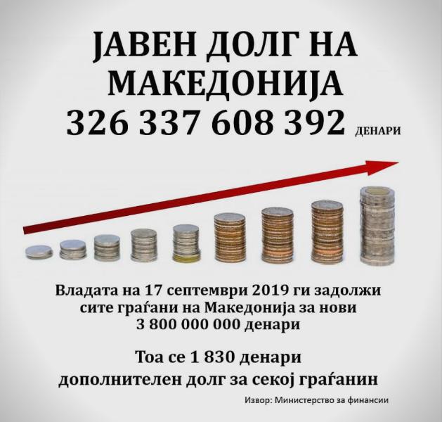 ВМРО-ДПМНЕ: Јавниот долг на Македонија достигна 5,3 милијарди евра