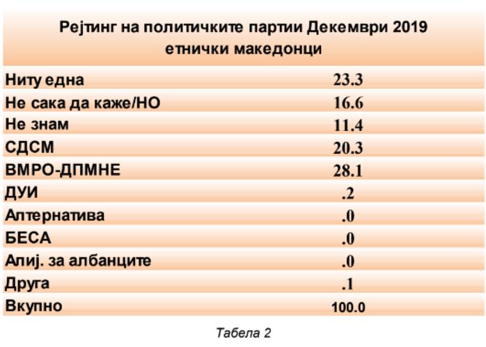 Мицкоски за новата анкета: Поддршката за ВМРО-ДПМНЕ е многу поголемa