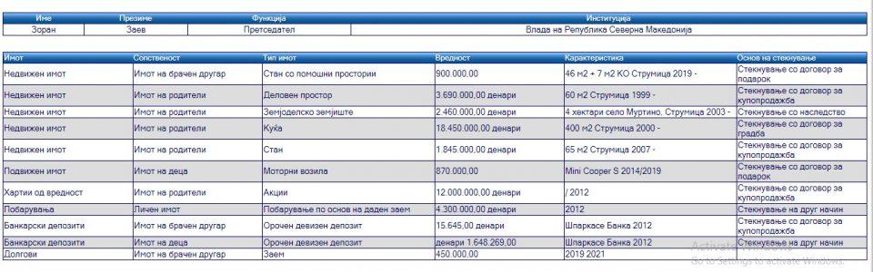 (ФОТО) Заев бара потекло на имот за судии и обвинители, а самиот пријавил личен имот само за даден заем од 70.000 евра