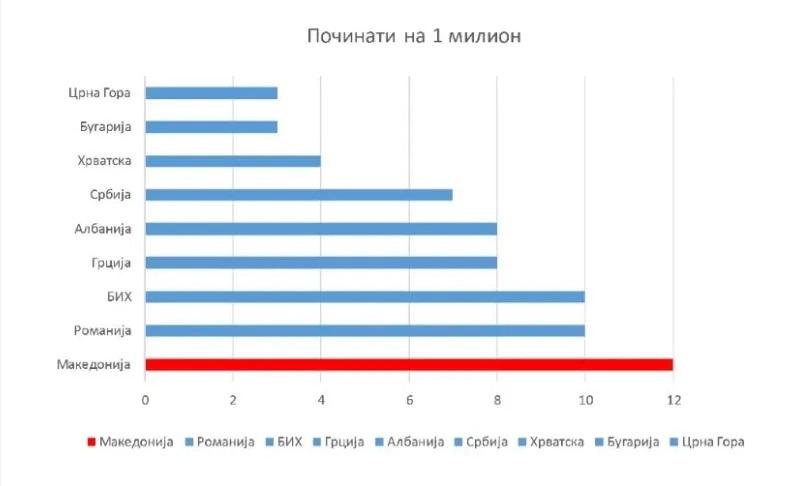 Македонија е нa прво место на црната листа на починати од коронавирус на милион жители