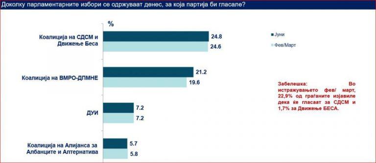 Фејк анкета на Тим институт како обид да се покаже дека СДСМ има поголема поддршка од граѓаните