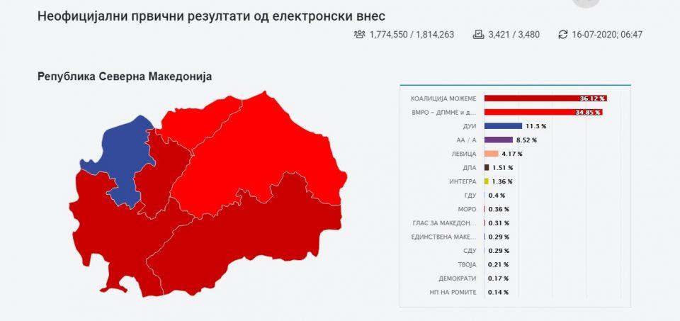 Според последните симулации на ДИК: СДСМ со 46, ВМРО-ДПМНЕ 44, ДУИ 15, АА-А 12, Левица 2 и ДПА 1 мандат