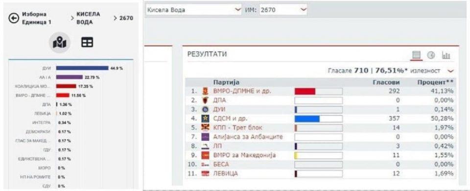 ДУИ во Кисела Вода освоиле 44,9% од гласовите, покажуваат податоците на ДИК