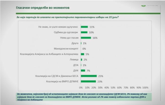 АНКЕТА СО 101%: Според Стратум која добива владини пари СДСМ е во предност