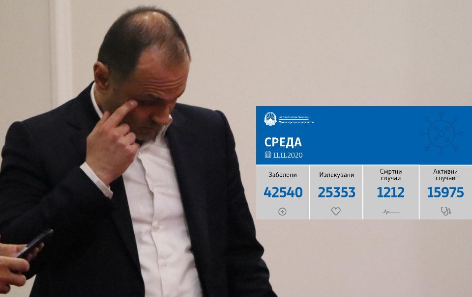 Реакција на ВМРО-ДПМНЕ на денешниот корона-рекорд: Филипче оставка-веднаш!