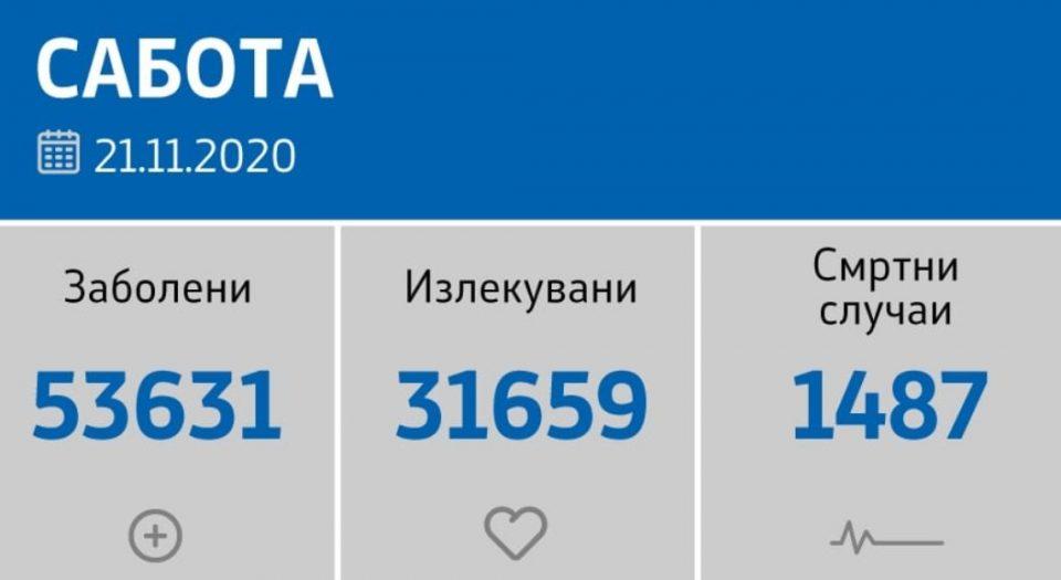 Регистрирани нови 1182 случаи, починати се 25 лица