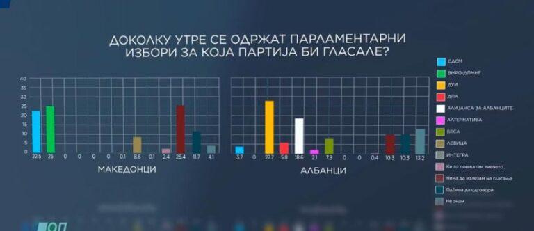 ВМРО-ДПМНЕ со повисок рејтинг кај Македонците, намалена довербата кај Албанците кон СДСМ