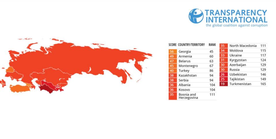 Македонија историски најлошо рангирана според индексот на корупција на Транспаренси Интернешенл